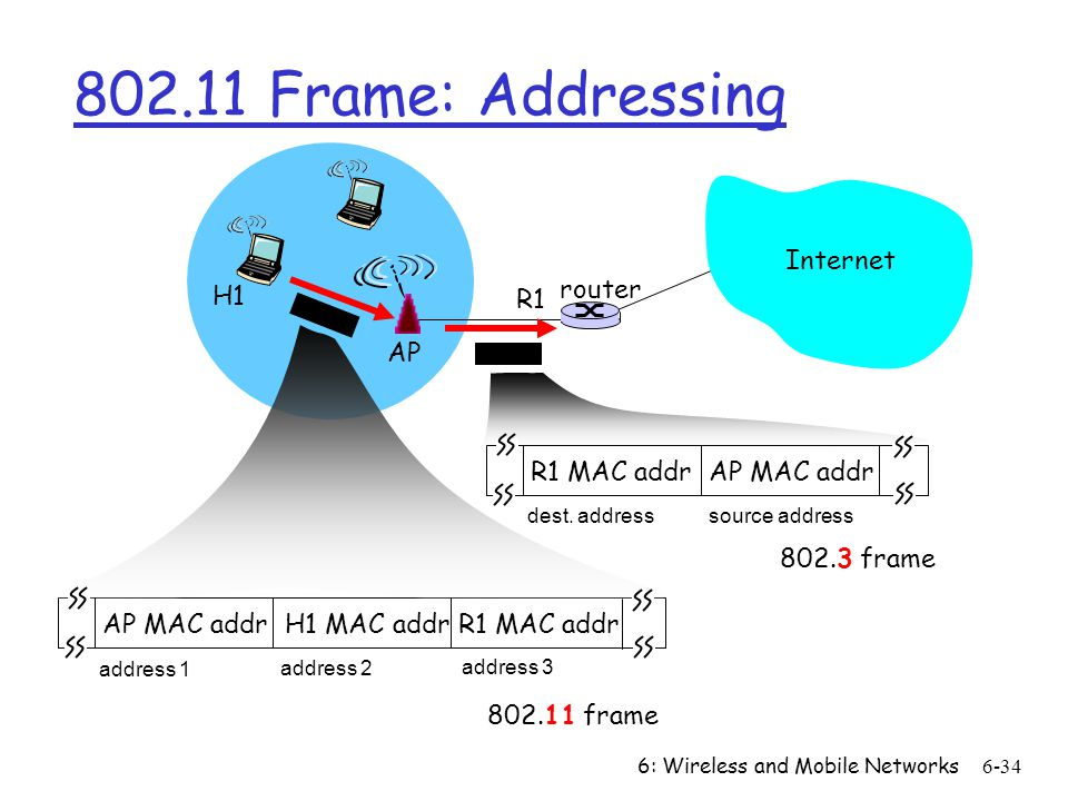6: Wireless and Mobile Networks6-34 Internet router AP H1 R1 AP MAC addr H1 MAC addr R1 MAC addr address 1 address 2 address 3 802.11 frame R1 MAC add