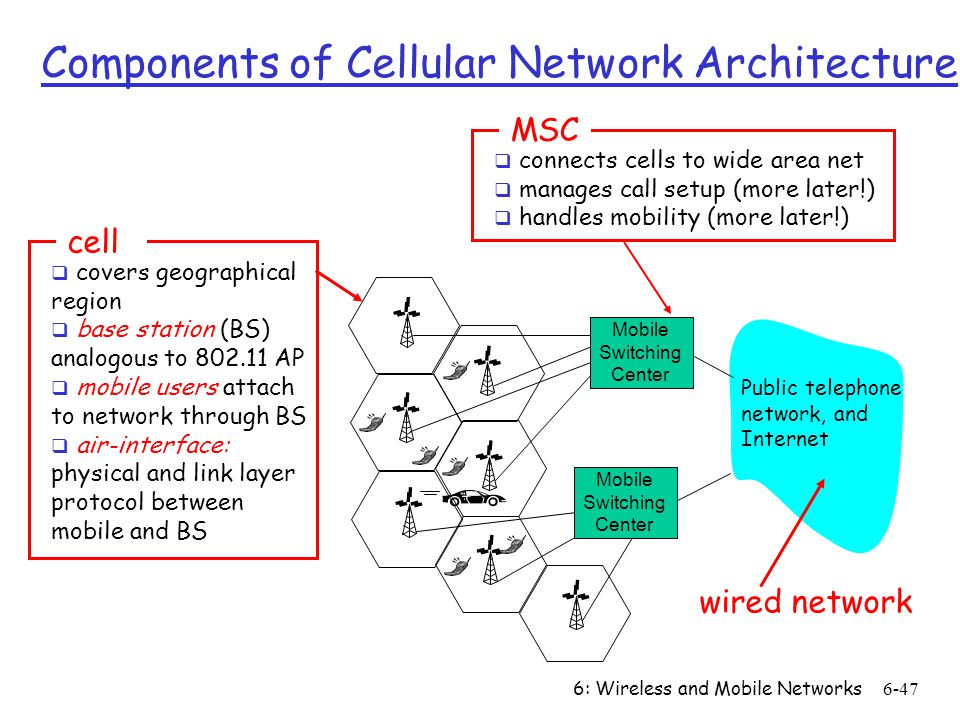 6: Wireless and Mobile Networks6-47 Mobile Switching Center Public telephone network, and Internet Mobile Switching Center Components of Cellular Netw