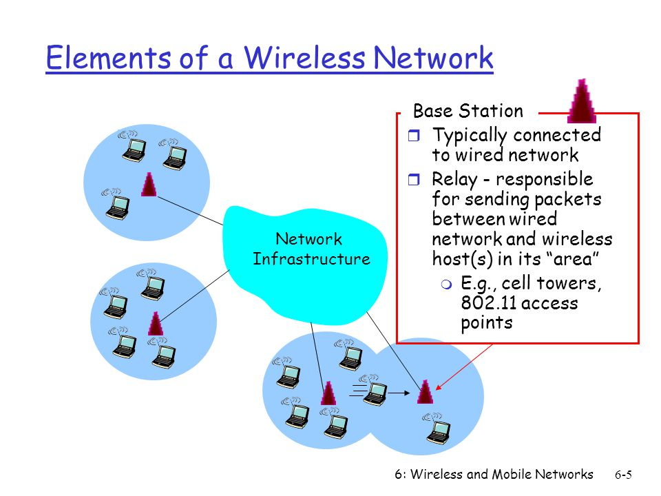 6: Wireless and Mobile Networks6-5 Elements of a Wireless Network Network Infrastructure Base Station r Typically connected to wired network r Relay -