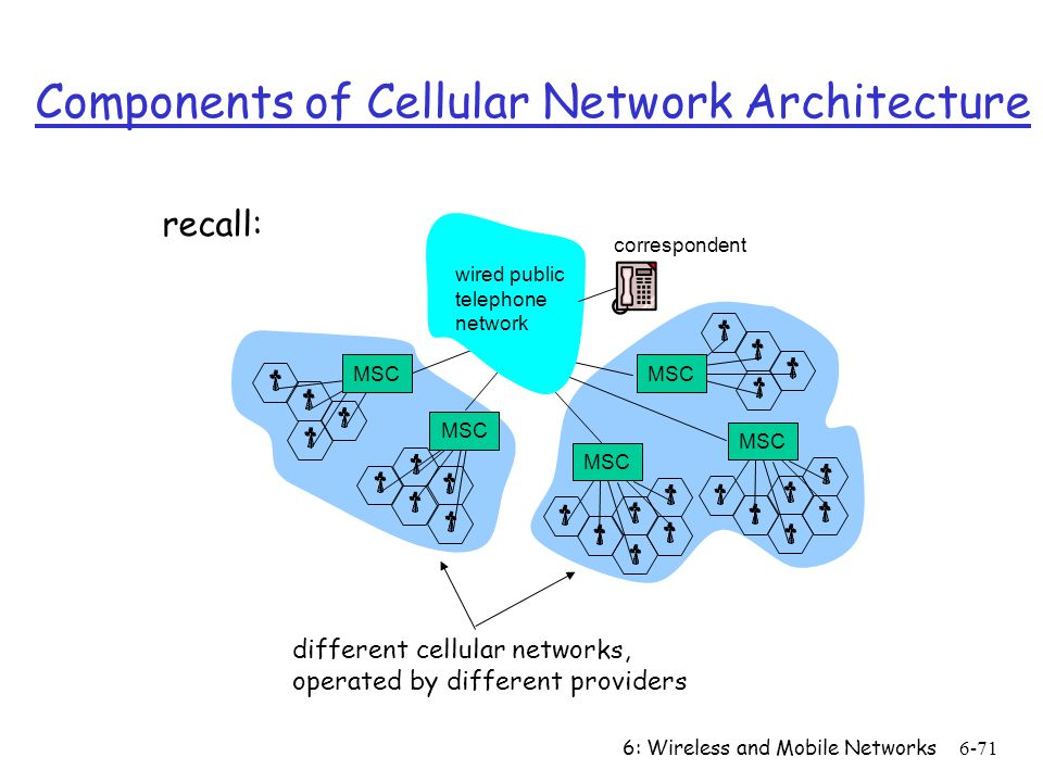 6: Wireless and Mobile Networks6-71 Components of Cellular Network Architecture correspondent MSC wired public telephone network different cellular ne