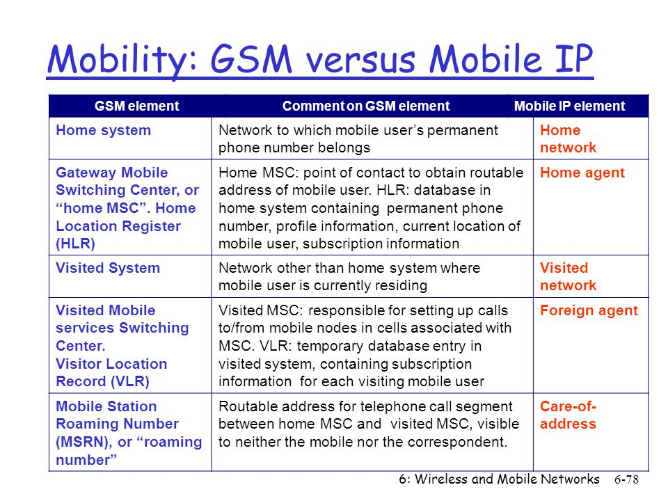 6: Wireless and Mobile Networks6-78 Mobility: GSM versus Mobile IP GSM elementComment on GSM elementMobile IP element Home systemNetwork to which mobi