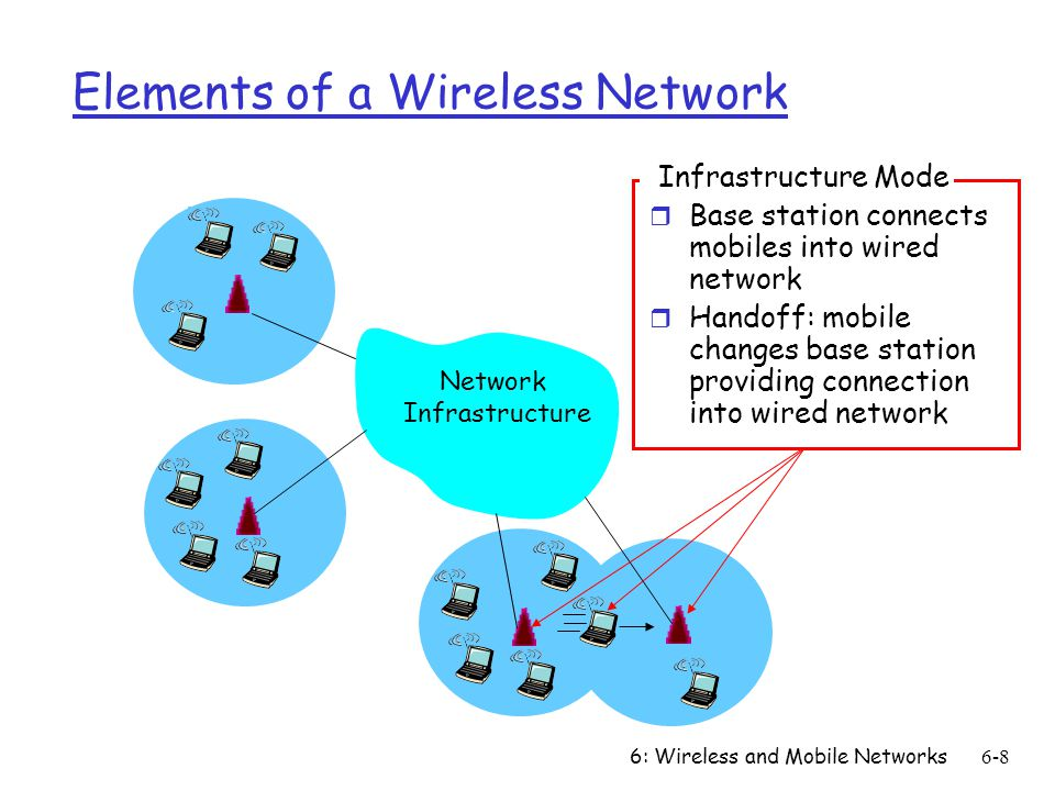 6: Wireless and Mobile Networks6-8 Elements of a Wireless Network Network Infrastructure Infrastructure Mode r Base station connects mobiles into wire