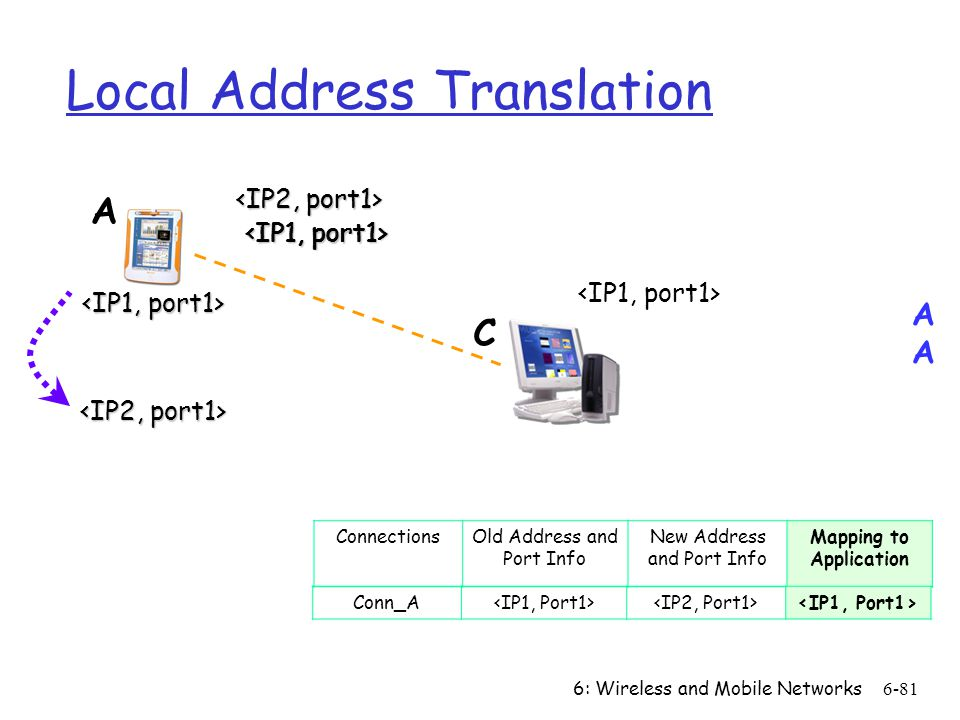 6: Wireless and Mobile Networks6-81 Local Address Translation ConnectionsOld Address and Port Info New Address and Port Info Mapping to Application Co
