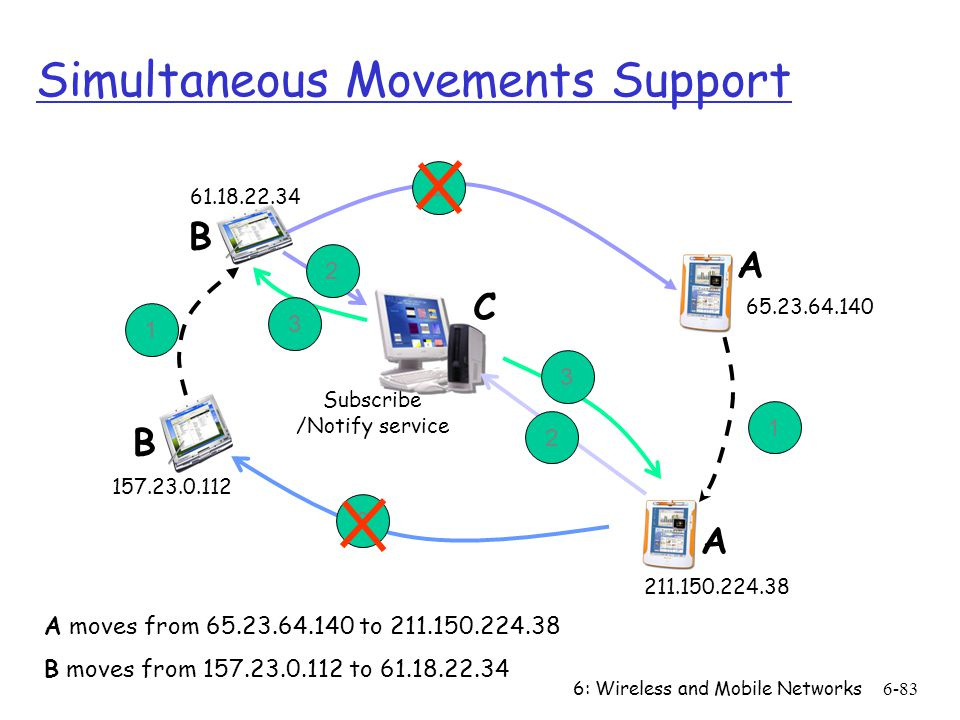 6: Wireless and Mobile Networks6-83 Subscribe /Notify service Simultaneous Movements Support A moves from 65.23.64.140 to 211.150.224.38 B moves from