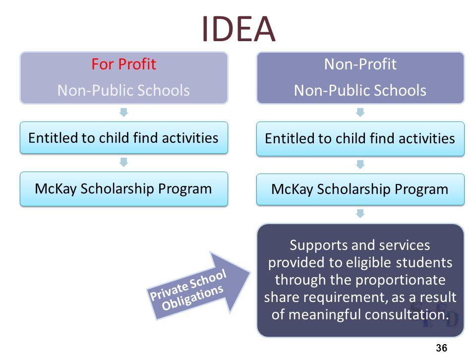 For Profit Non-Public Schools Entitled to child find activities McKay Scholarship Program Non-Profit Non-Public Schools Entitled to child find activit