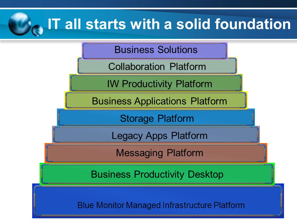 IT all starts with a solid foundation Blue Monitor Managed Infrastructure Platform Business Productivity Desktop Messaging Platform Legacy Apps Platfo