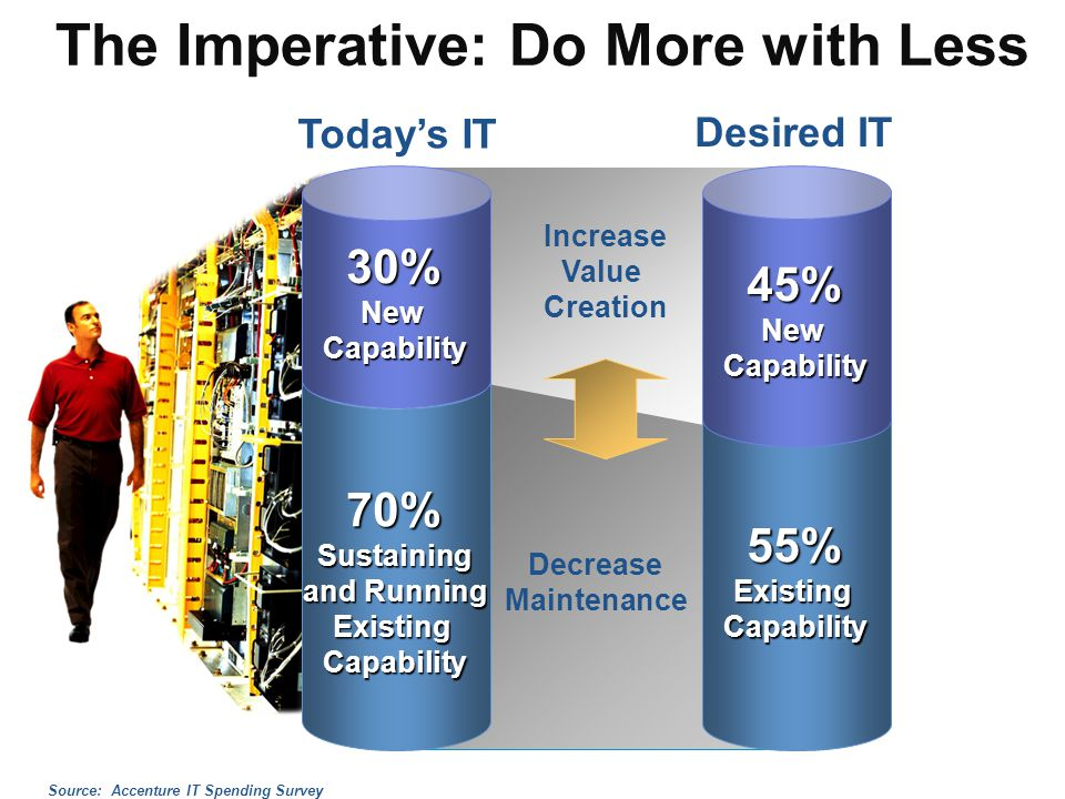 The Imperative: Do More with Less Increase Value Creation Decrease Maintenance Desired IT45%NewCapability 55%ExistingCapability Todays IT70%Sustaining