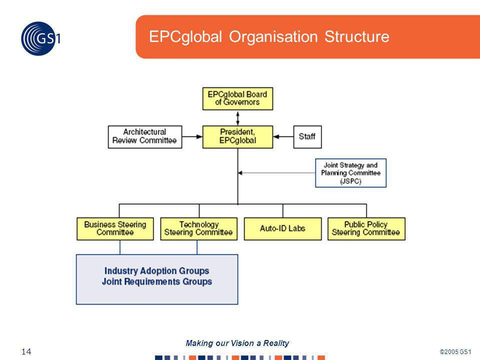 ©2005 GS1 14 Making our Vision a Reality EPCglobal Organisation Structure