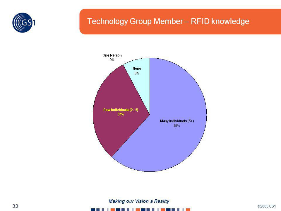 ©2005 GS1 33 Making our Vision a Reality Technology Group Member – RFID knowledge