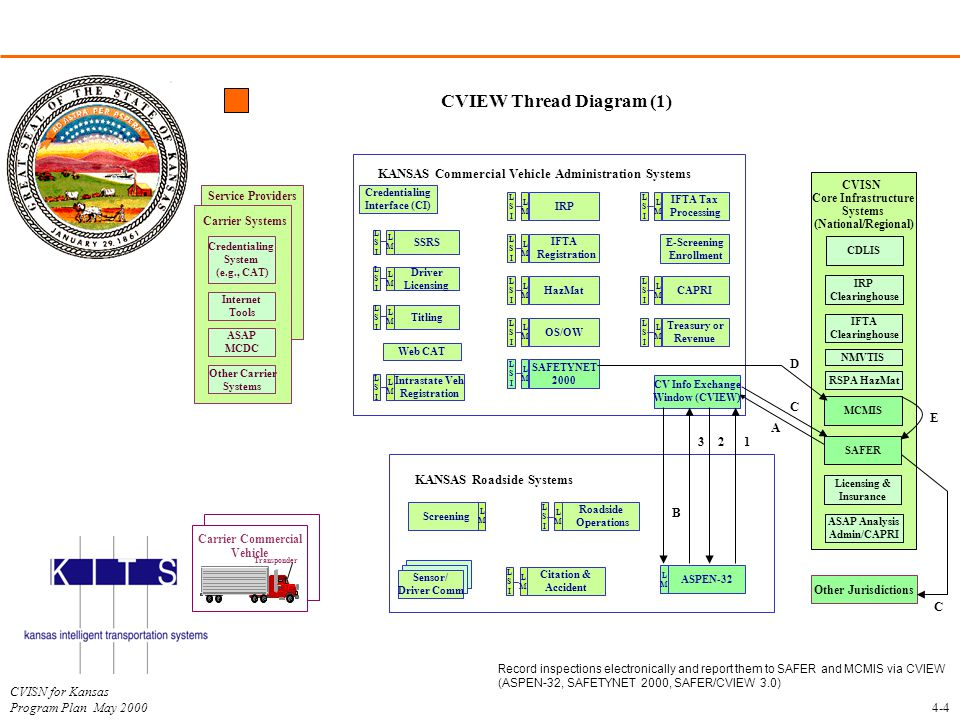 CVISN for Kansas Program Plan May 2000 CVIEW Thread Diagram (1) 4-4