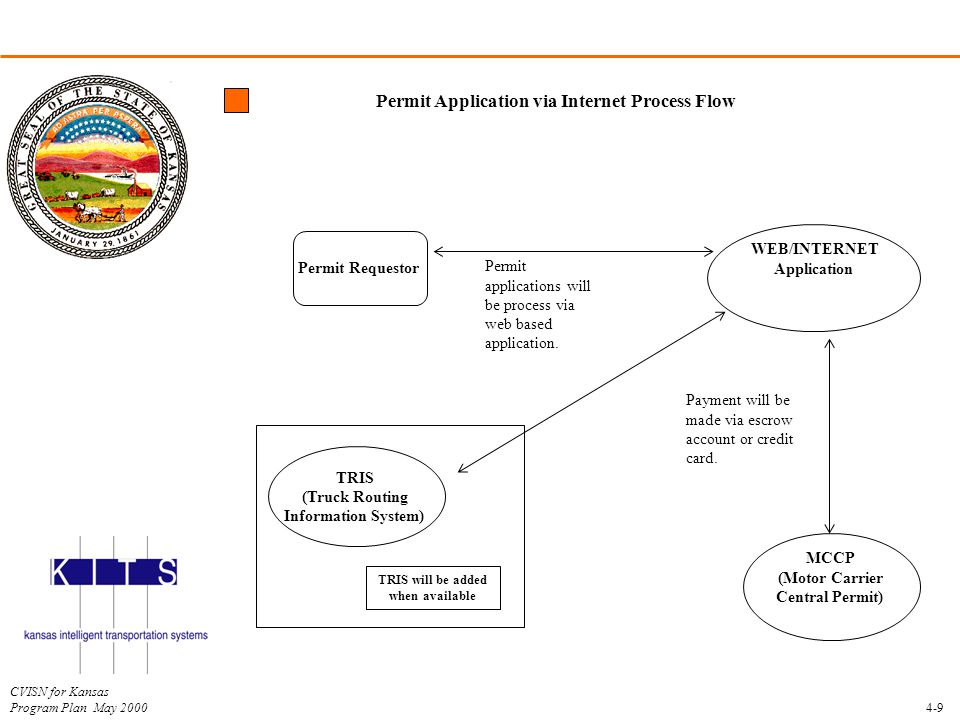 CVISN for Kansas Program Plan May 2000 Permit Application via Internet Process Flow 4-9 Permit Requestor WEB/INTERNET Application TRIS (Truck Routing