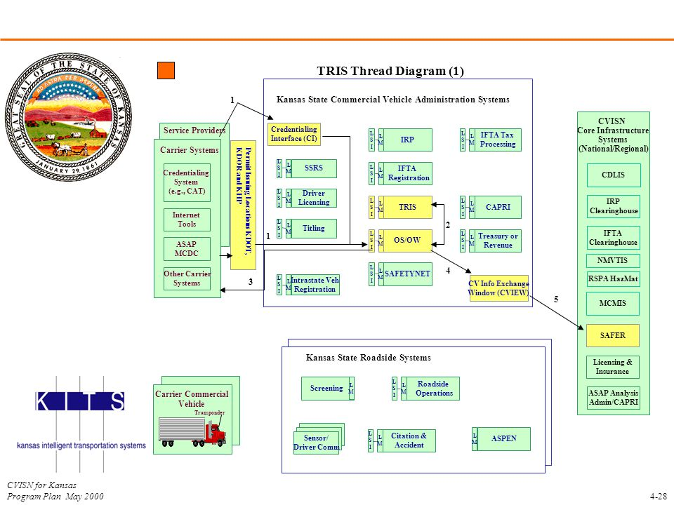 CVISN for Kansas Program Plan May 2000 TRIS Thread Diagram (1) 4-28 Kansas State Roadside Systems Kansas State Commercial Vehicle Administration Syste