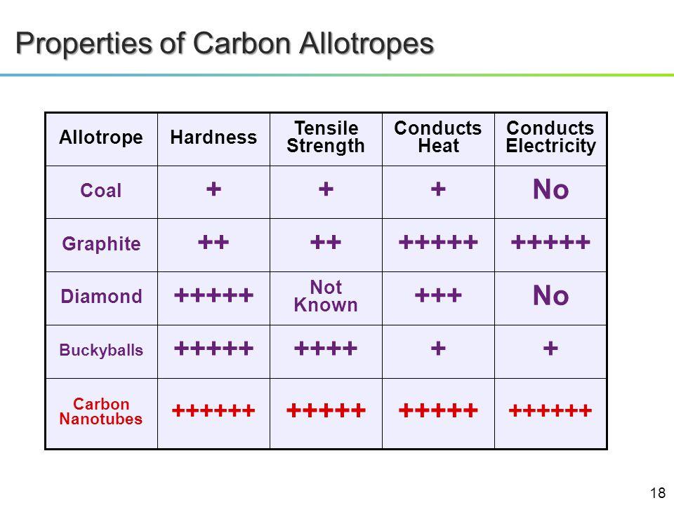 ++++++ + No +++++ No Conducts Electricity ++++++++++ Buckyballs +++++ ++++++ Carbon Nanotubes +++ Not Known +++++ Diamond +++++++ Graphite +++ Coal Co