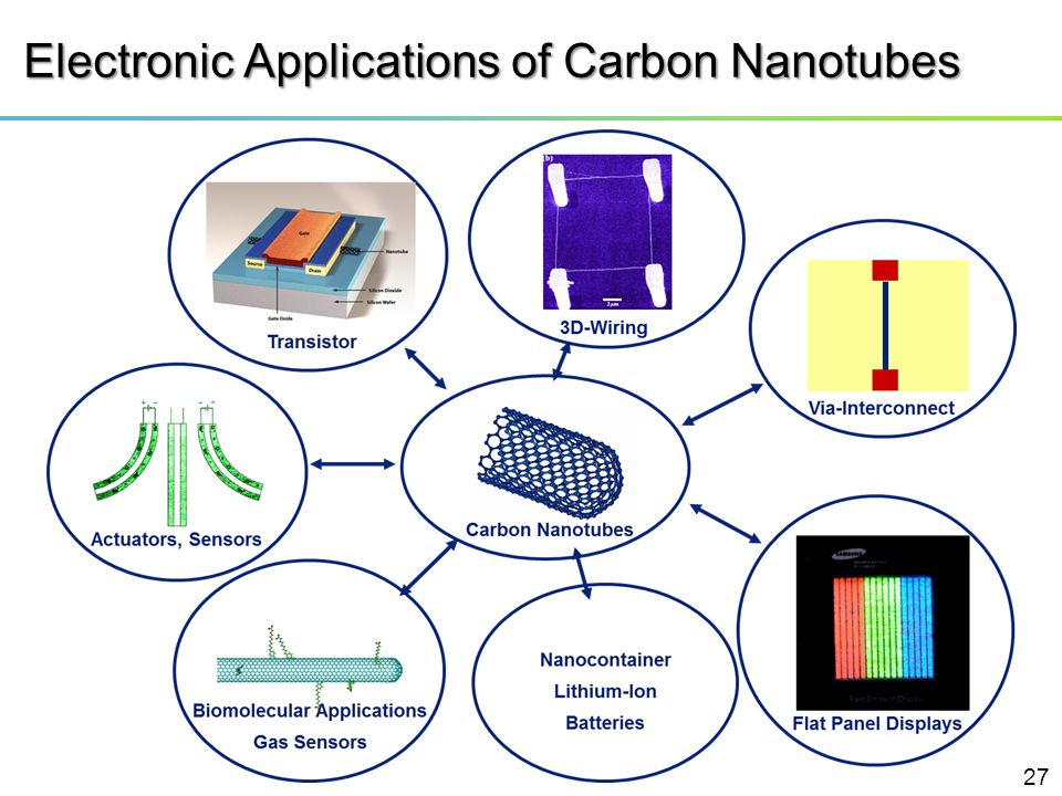 Electronic Applications of Carbon Nanotubes 27