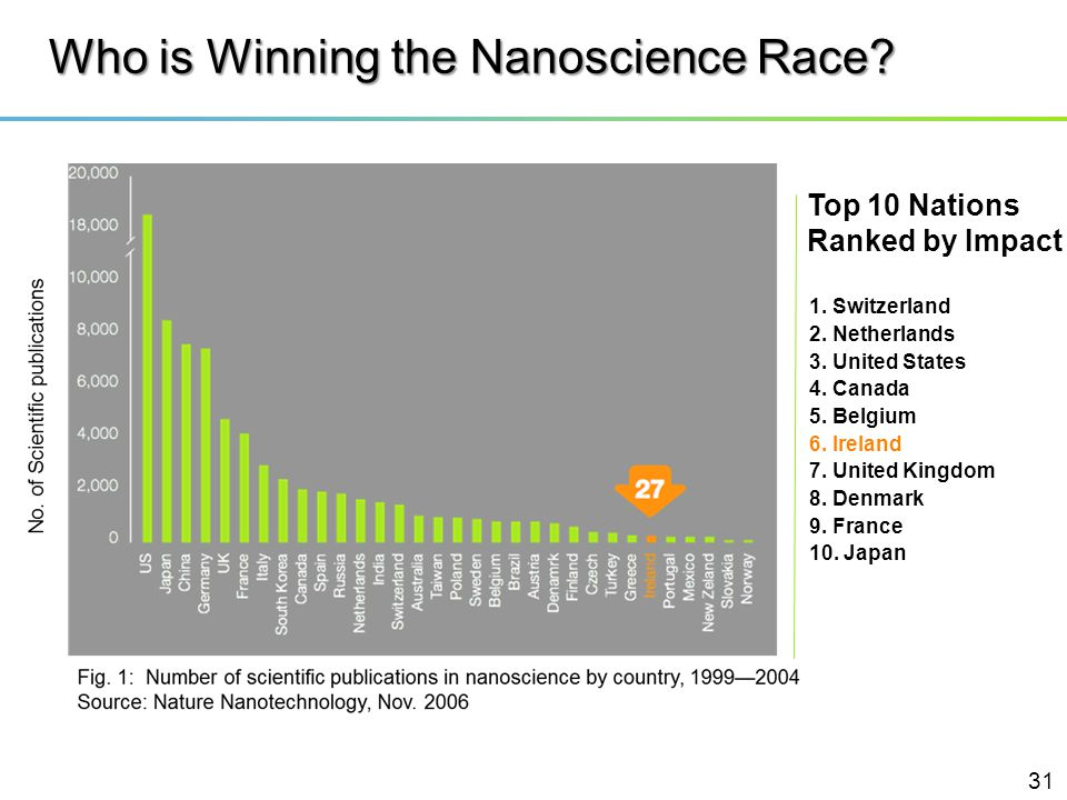 Who is Winning the Nanoscience Race? Top 10 Nations Ranked by Impact 1. Switzerland 2. Netherlands 3. United States 4. Canada 5. Belgium 6. Ireland 7.
