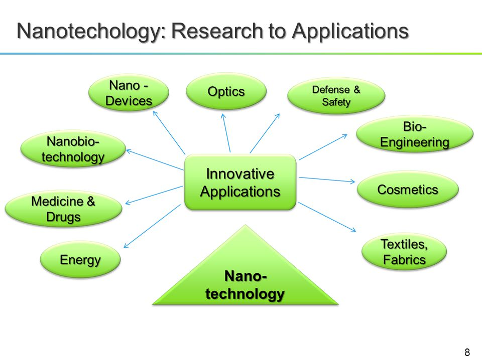 Nanotechology: Research to Applications 8