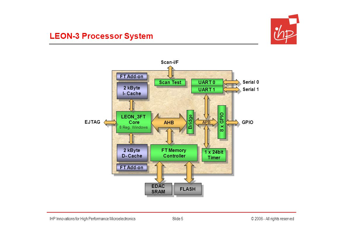 IHP Innovations for High Performance MicroelectronicsSlide 5© 2006 - All rights reserved LEON-3 Processor System LEON_3FT Core 8 Reg.