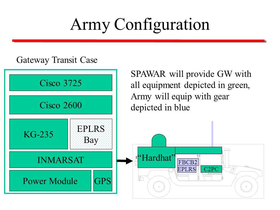 11 Army Configuration Cisco 3725 Cisco 2600 KG-235 EPLRS Bay INMARSAT GPSPower Module Hardhat EPLRS FBCB2 C2PC SPAWAR will provide GW with all equipme