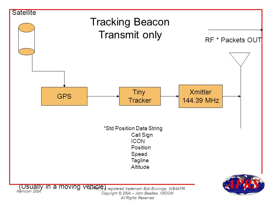 APRS is a registered trademark Bob Bruninga, WB4APR Copyright © 2004 – John Beadles, N5OOM All Rights Reserved Hamcom 2004 GPS Tiny Tracker Xmitter 144.39 MHz Satellite Tracking Beacon Transmit only RF * Packets OUT *Std Position Data String Call Sign ICON Position Speed Tagline Altitude (Usually in a moving vehicle)