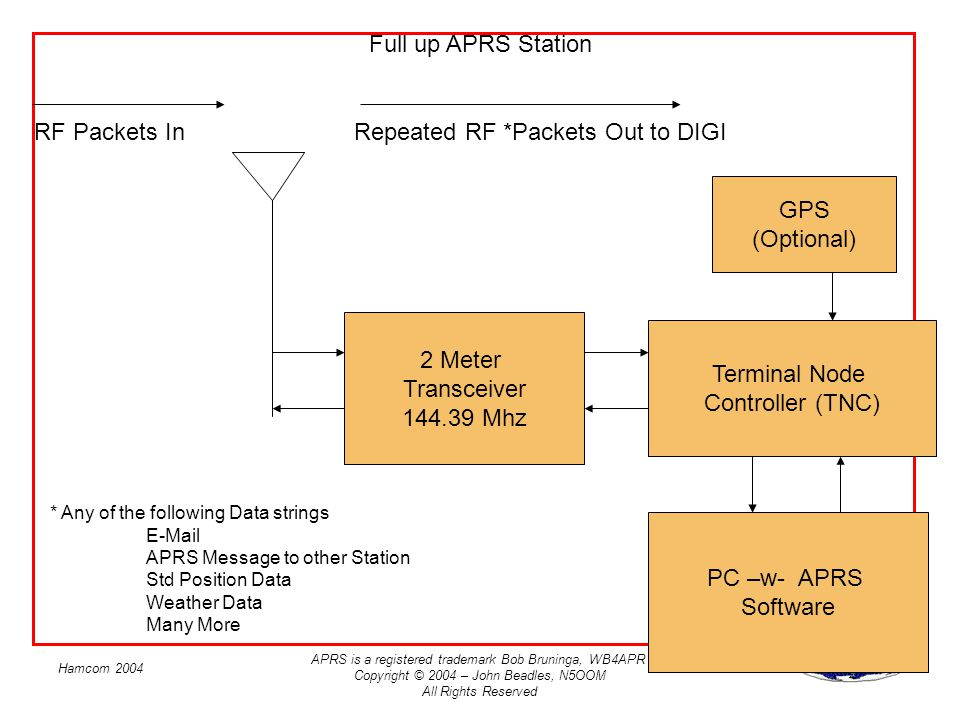 APRS is a registered trademark Bob Bruninga, WB4APR Copyright © 2004 – John Beadles, N5OOM All Rights Reserved Hamcom 2004 RF Packets In Terminal Node Controller (TNC) 2 Meter Transceiver 144.39 Mhz Repeated RF *Packets Out to DIGI PC –w- APRS Software Full up APRS Station * Any of the following Data strings E-Mail APRS Message to other Station Std Position Data Weather Data Many More GPS (Optional)