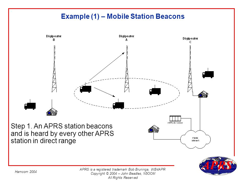APRS is a registered trademark Bob Bruninga, WB4APR Copyright © 2004 – John Beadles, N5OOM All Rights Reserved Hamcom 2004 Example (2) - Digipeater relays Step 2.