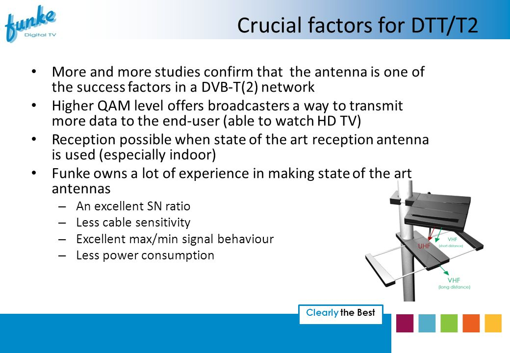 Clearly the Best More and more studies confirm that the antenna is one of the success factors in a DVB-T(2) network Higher QAM level offers broadcasters a way to transmit more data to the end-user (able to watch HD TV) Reception possible when state of the art reception antenna is used (especially indoor) Funke owns a lot of experience in making state of the art antennas – An excellent SN ratio – Less cable sensitivity – Excellent max/min signal behaviour – Less power consumption Crucial factors for DTT/T2