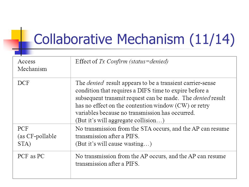 Collaborative Mechanism (11/14) Access Mechanism Effect of Tx Confirm (status=denied) DCFThe denied result appears to be a transient carrier-sense con