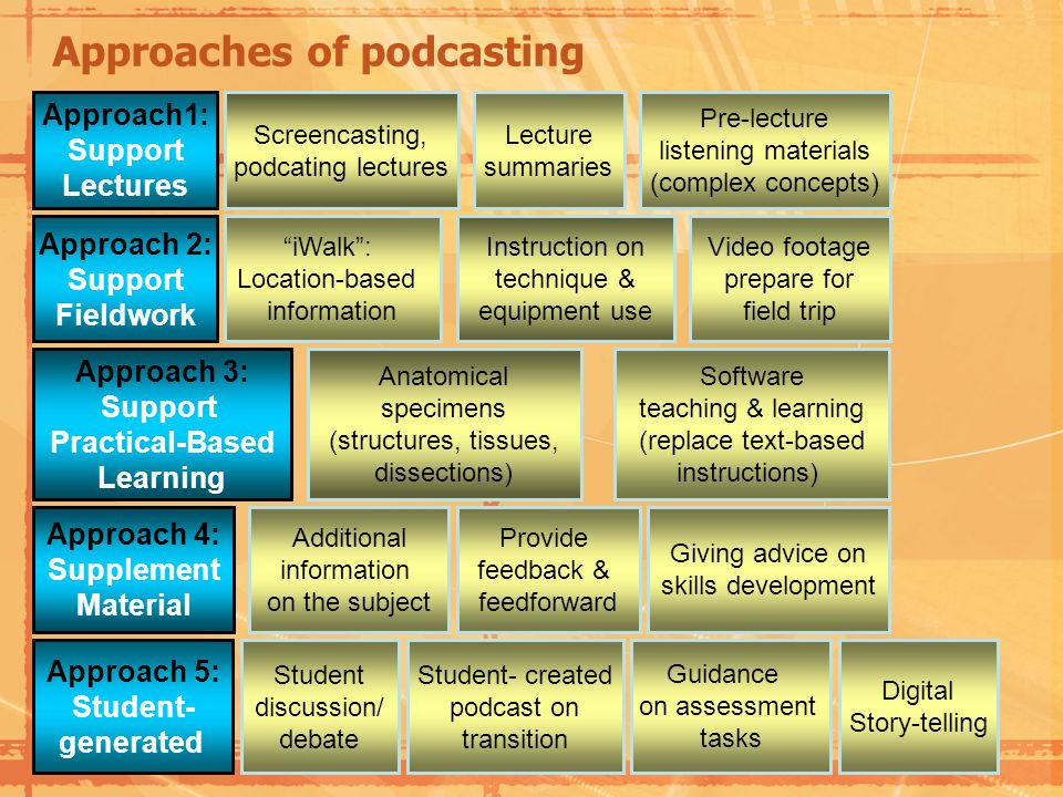 Approaches of podcasting Approach1: Support Lectures Approach 2: Support Fieldwork Screencasting, podcating lectures Lecture summaries Pre-lecture listening materials (complex concepts) iWalk: Location-based information Instruction on technique & equipment use Video footage prepare for field trip Approach 3: Support Practical-Based Learning Approach 5: Student- generated Digital Story-telling Anatomical specimens (structures, tissues, dissections) Software teaching & learning (replace text-based instructions) Approach 4: Supplement Material Additional information on the subject Guidance on assessment tasks Provide feedback & feedforward Giving advice on skills development Student discussion/ debate Student- created podcast on transition