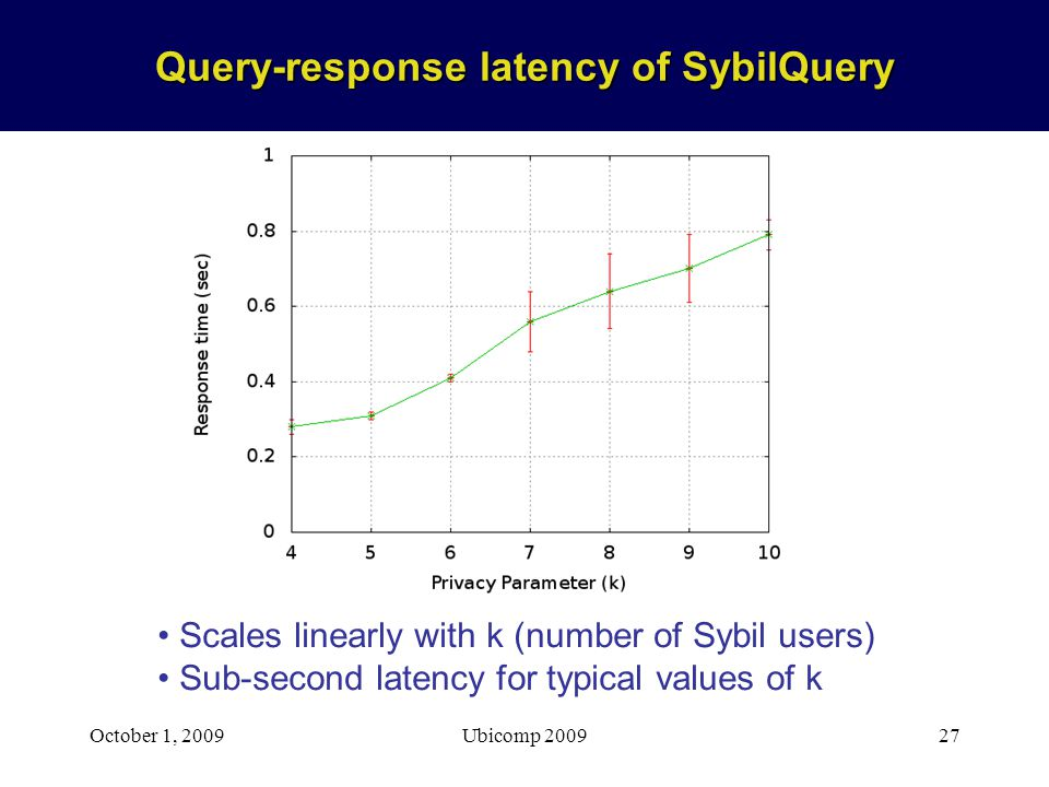 October 1, 2009Ubicomp 200927 Query-response latency of SybilQuery Scales linearly with k (number of Sybil users) Sub-second latency for typical values of k