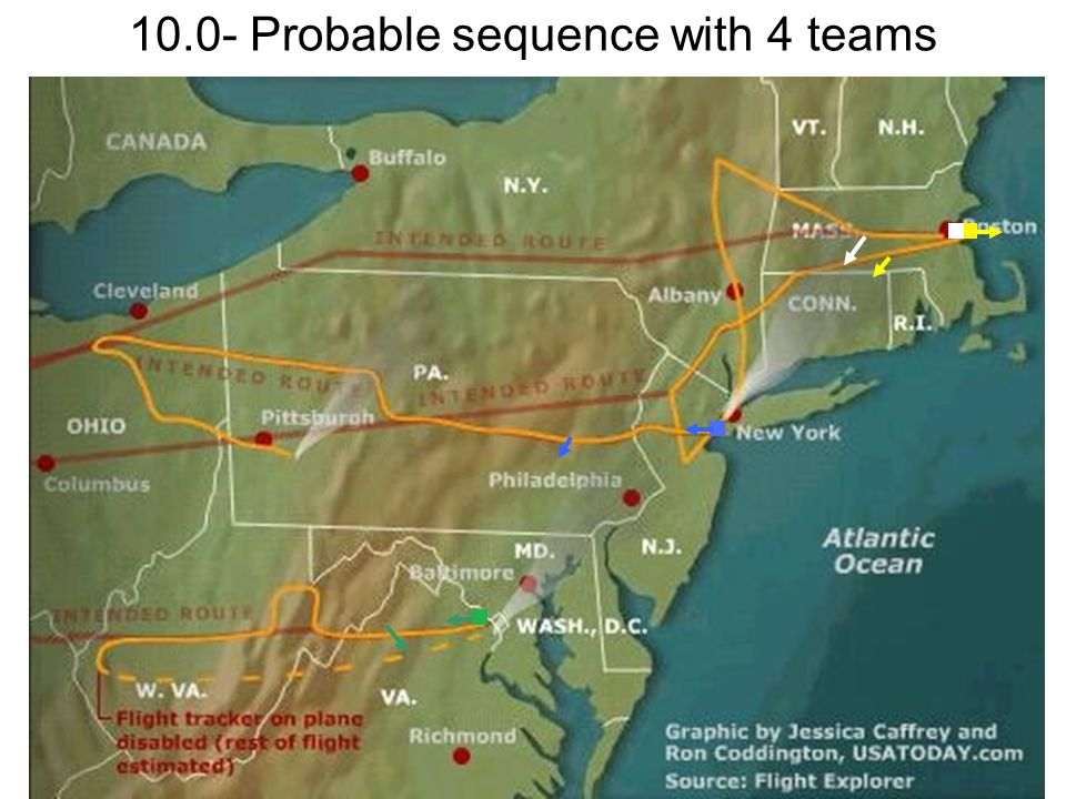 10.0- Probable sequence with 4 teams