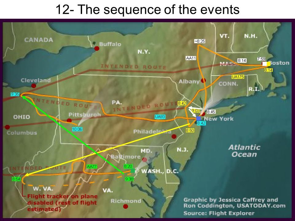 12- The sequence of the events