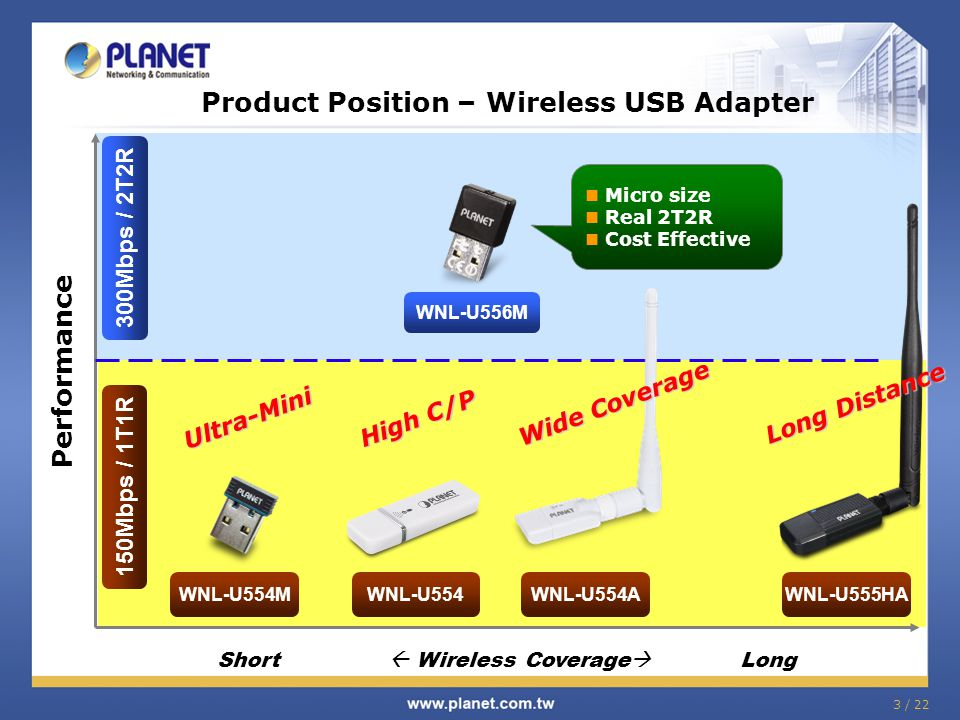 3 / 22 Product Position – Wireless USB Adapter Ultra-Mini Performance High C/P Short Wireless Coverage Long 150Mbps / 1T1R 300Mbps / 2T2R WNL-U556M WN