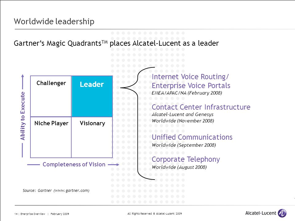 All Rights Reserved © Alcatel-Lucent 2009 14 | Enerprise Overview | February 2009 Worldwide leadership Completeness of Vision Ability to Execute Challenger Niche Player Leader Visionary Gartners Magic Quadrants TM places Alcatel-Lucent as a leader Source: Gartner (www.gartner.com) Leader Internet Voice Routing/ Enterprise Voice Portals EMEA/APAC/NA (February 2008) Contact Center Infrastructure Alcatel-Lucent and Genesys Worldwide (November 2008) Unified Communications Worldwide (September 2008) Corporate Telephony Worldwide (August 2008)