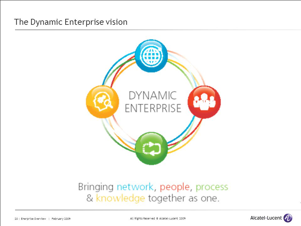 All Rights Reserved © Alcatel-Lucent 2009 20 | Enerprise Overview | February 2009 The Dynamic Enterprise vision