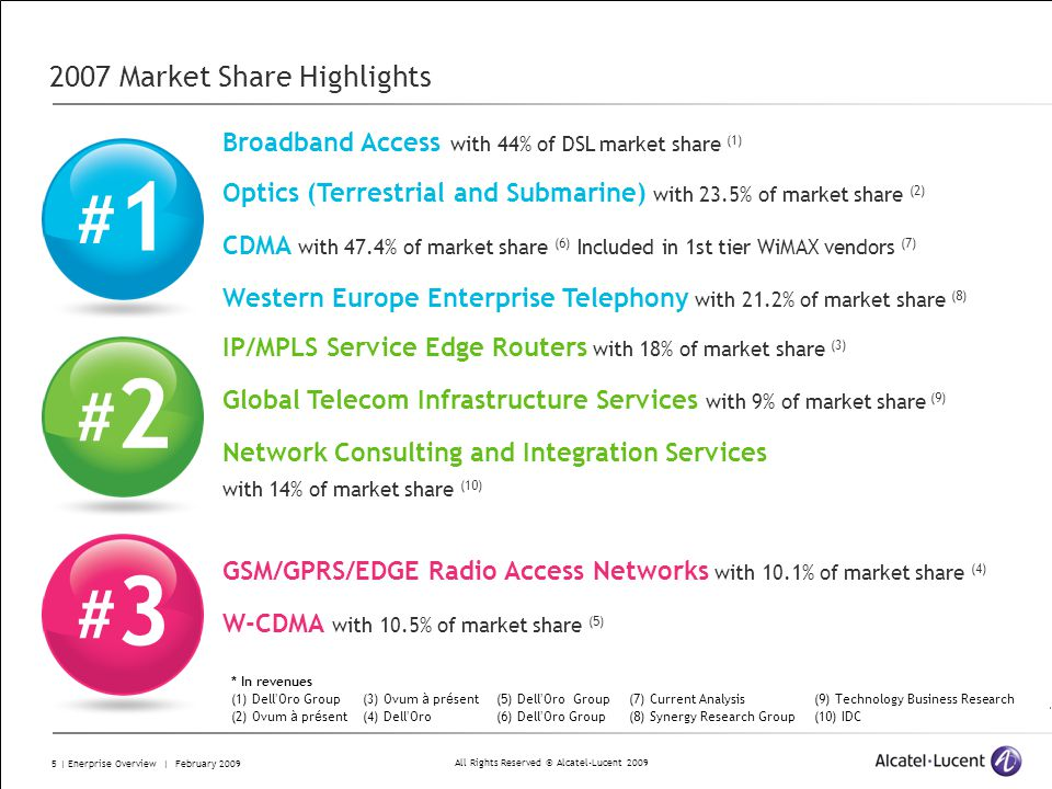 All Rights Reserved © Alcatel-Lucent 2009 5 | Enerprise Overview | February 2009 2007 Market Share Highlights Broadband Access with 44% of DSL market share (1) Optics (Terrestrial and Submarine) with 23.5% of market share (2) CDMA with 47.4% of market share (6) Included in 1st tier WiMAX vendors (7) Western Europe Enterprise Telephony with 21.2% of market share (8) #1#1 #2#2 IP/MPLS Service Edge Routers with 18% of market share (3) Global Telecom Infrastructure Services with 9% of market share (9) Network Consulting and Integration Services with 14% of market share (10) #3#3 GSM/GPRS/EDGE Radio Access Networks with 10.1% of market share (4) W-CDMA with 10.5% of market share (5) * In revenues (1) Dell Oro Group (2) Ovum à pr é sent (9) Technology Business Research (10) IDC (3) Ovum à pr é sent (4) Dell Oro (5) Dell Oro Group (6) Dell Oro Group (7) Current Analysis (8) Synergy Research Group