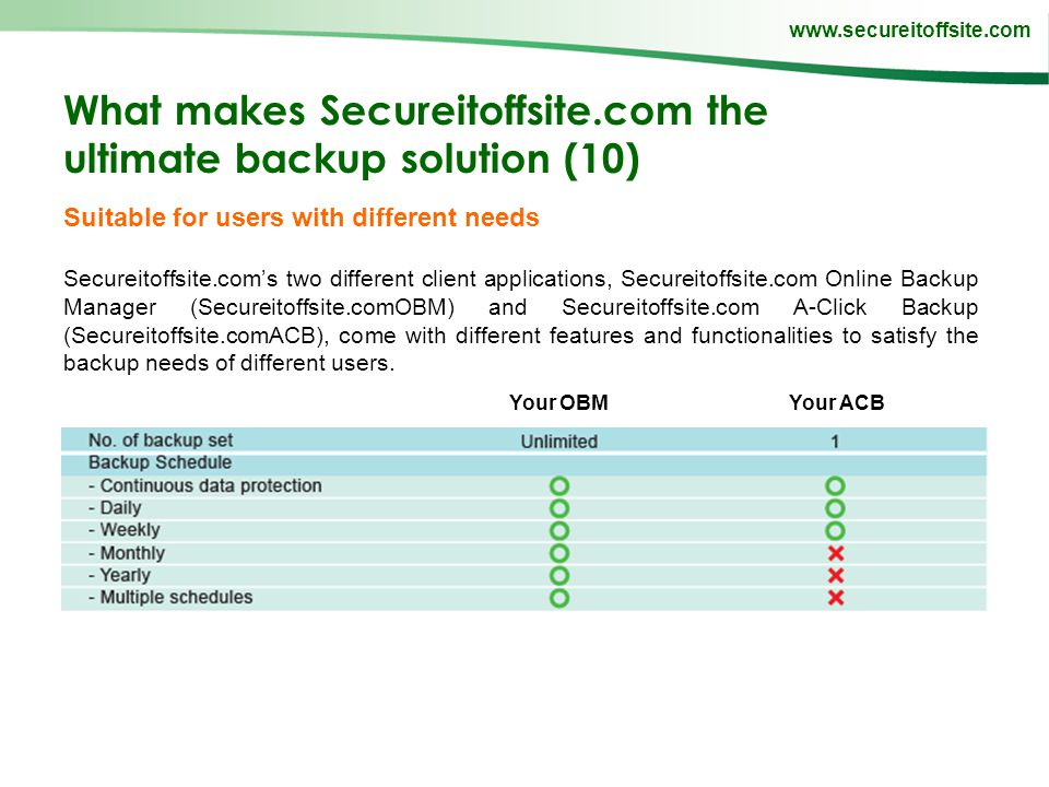 www.secureitoffsite.com What makes Secureitoffsite.com the ultimate backup solution (10) Suitable for users with different needs Secureitoffsite.coms two different client applications, Secureitoffsite.com Online Backup Manager (Secureitoffsite.comOBM) and Secureitoffsite.com A-Click Backup (Secureitoffsite.comACB), come with different features and functionalities to satisfy the backup needs of different users.