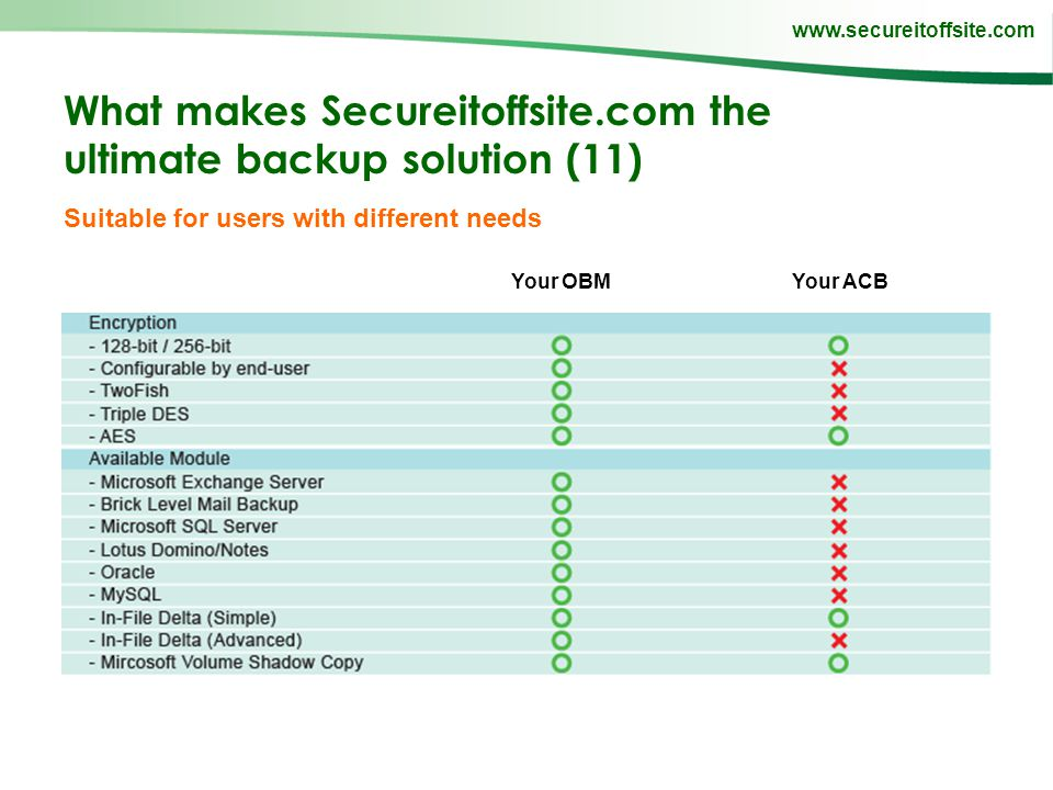 www.secureitoffsite.com What makes Secureitoffsite.com the ultimate backup solution (11) Suitable for users with different needs Your OBMYour ACB