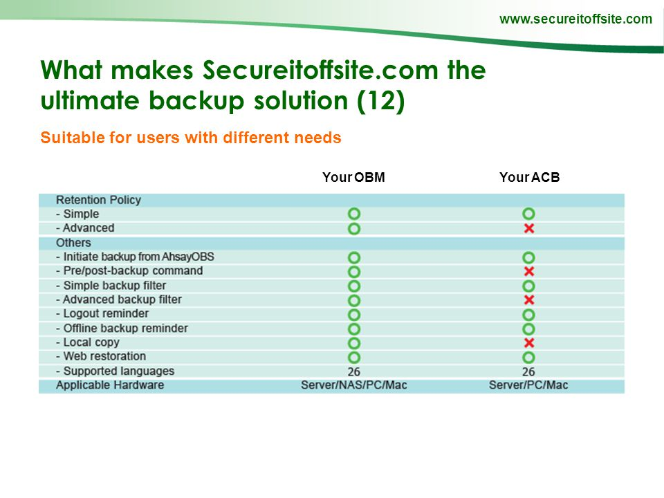 www.secureitoffsite.com What makes Secureitoffsite.com the ultimate backup solution (12) Suitable for users with different needs Your OBMYour ACB