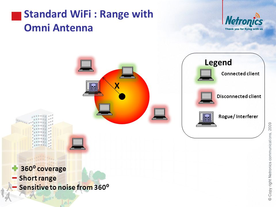 Standard WiFi : Range with Omni Antenna X Connected client Disconnected client Legend Rogue/ Interferer 360 coverage Short range Sensitive to noise fr