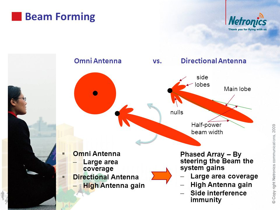 Beam Forming Omni Antenna vs. Directional Antenna Half-power beam width Main lobe side lobes nulls Omni Antenna –Large area coverage Directional Anten