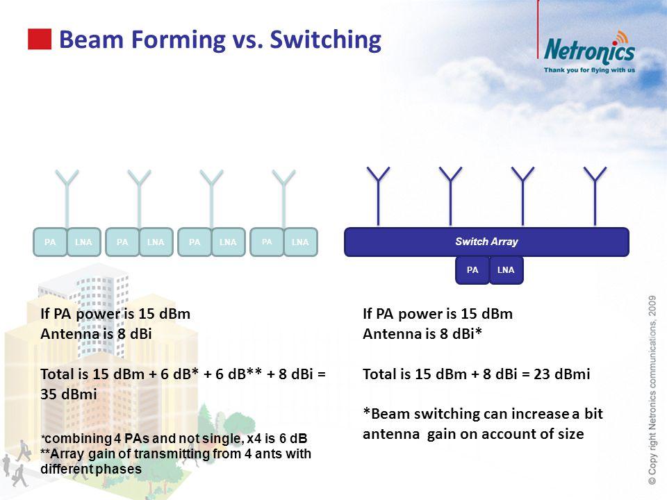 Beam Forming vs. Switching PALNAPALNAPALNA PA LNA PALNA Switch Array If PA power is 15 dBm Antenna is 8 dBi Total is 15 dBm + 6 dB* + 6 dB** + 8 dBi =