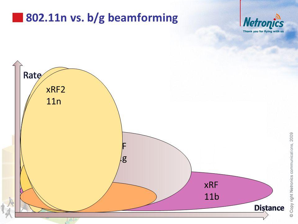 xRF 11b xRF 11g 802.11n vs. b/g beamforming 11n 11g 11b xRF 11n xRF2 11n