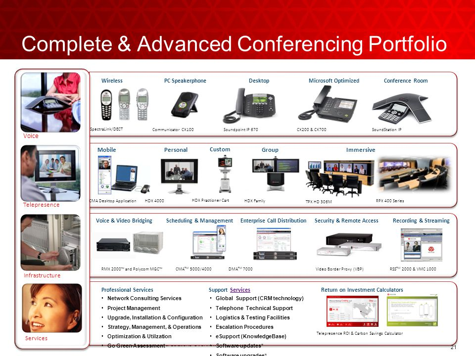 216/2/2014 21 Polycom IHS Applications & Solutions Overview   April 2009 Infrastructure Telepresence Complete & Advanced Conferencing Portfolio Voice