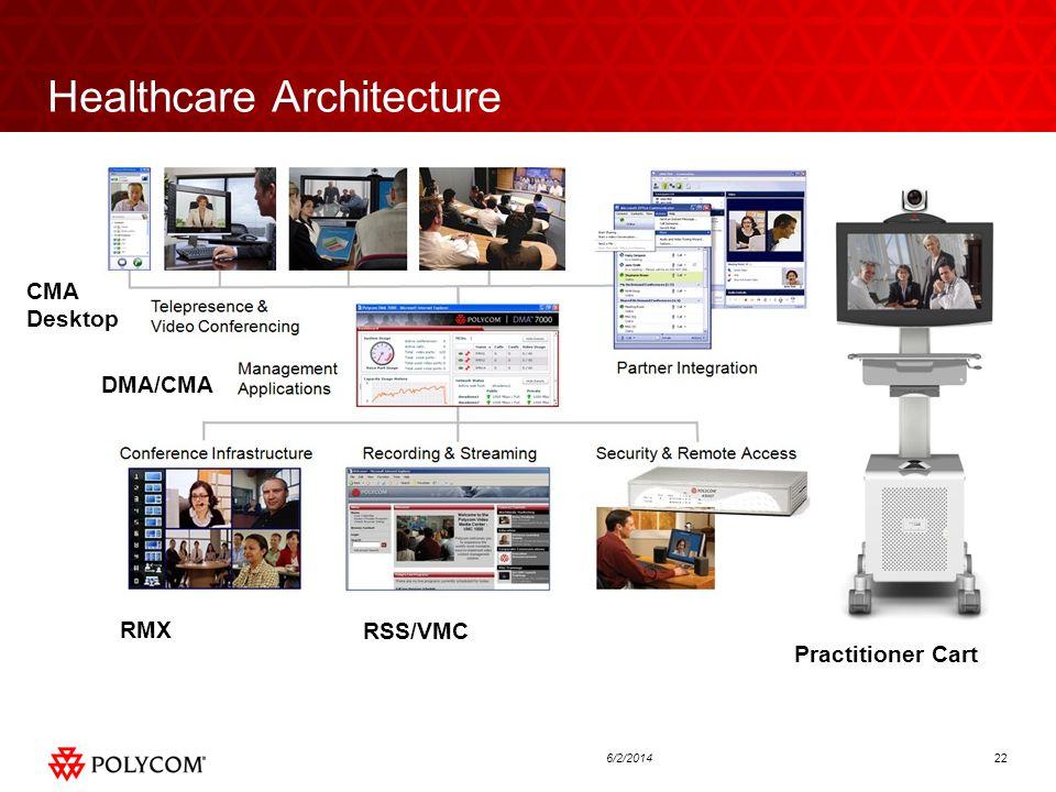 226/2/2014 Healthcare Architecture RSS/VMC CMA Desktop DMA/CMA Practitioner Cart RMX