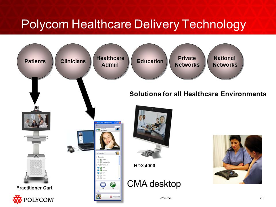 256/2/2014 Polycom Healthcare Delivery Technology Solutions for all Healthcare Environments CliniciansPatients Healthcare Admin Education Private Networks National Networks HDX 4000 Practitioner Cart CMA desktop