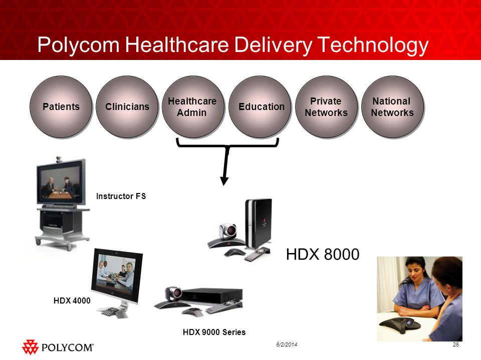 266/2/2014 Polycom Healthcare Delivery Technology CliniciansPatients Healthcare Admin Education Private Networks National Networks Instructor FS HDX 4000 HDX 9000 Series HDX 8000