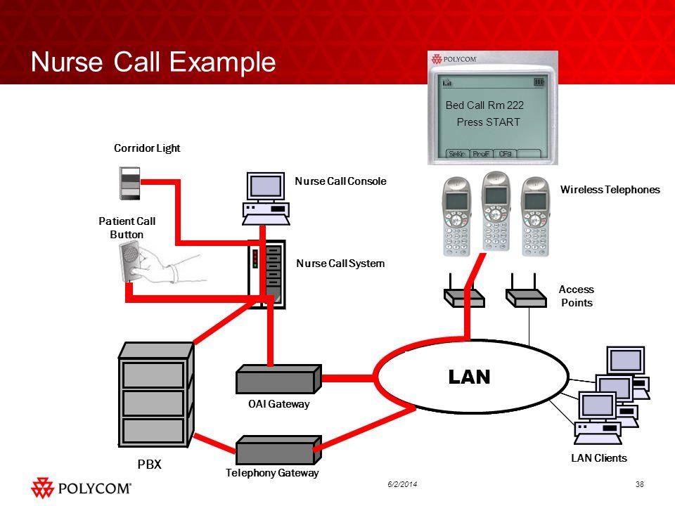 386/2/2014 Corporate LAN Access Points Wireless Telephones Nurse Call Example PBX Telephony Gateway OAI Gateway Nurse Call Console Nurse Call System Corridor Light Patient Call Button LAN Clients LAN Press START Bed Call Rm 222