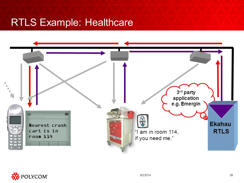 396/2/2014 RTLS Example: Healthcare 3 rd party application e.g.