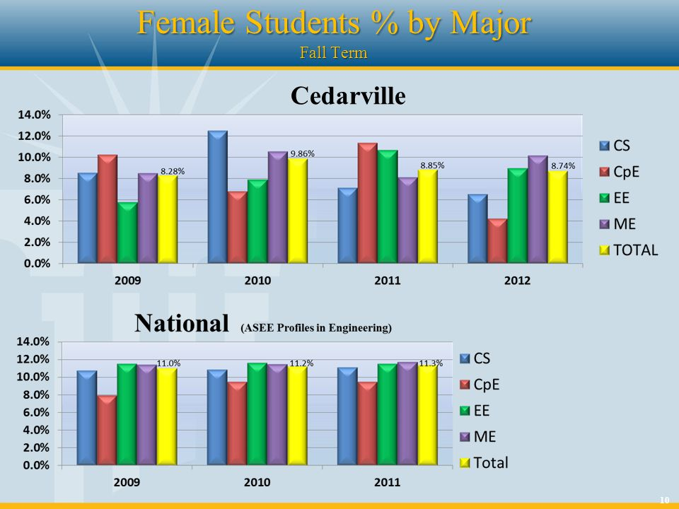 10 Female Students % by Major Fall Term Cedarville