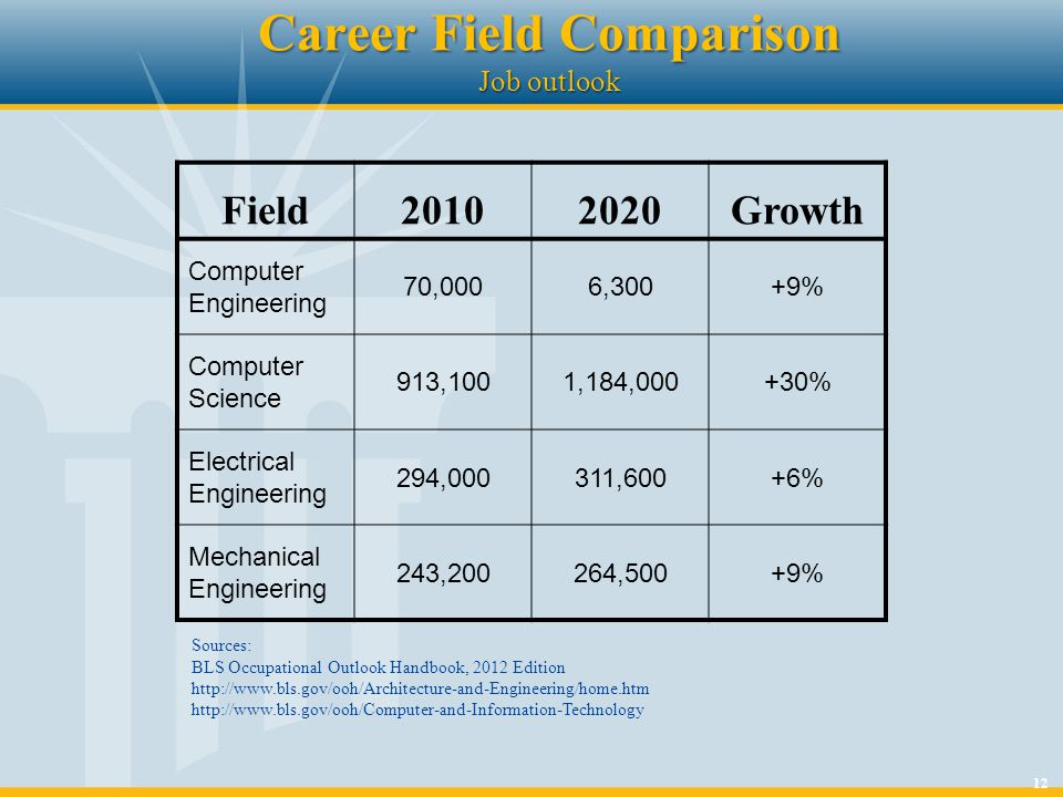 12 Career Field Comparison Job outlook Field20102020Growth Computer Engineering 70,0006,300+9% Computer Science 913,1001,184,000+30% Electrical Engine